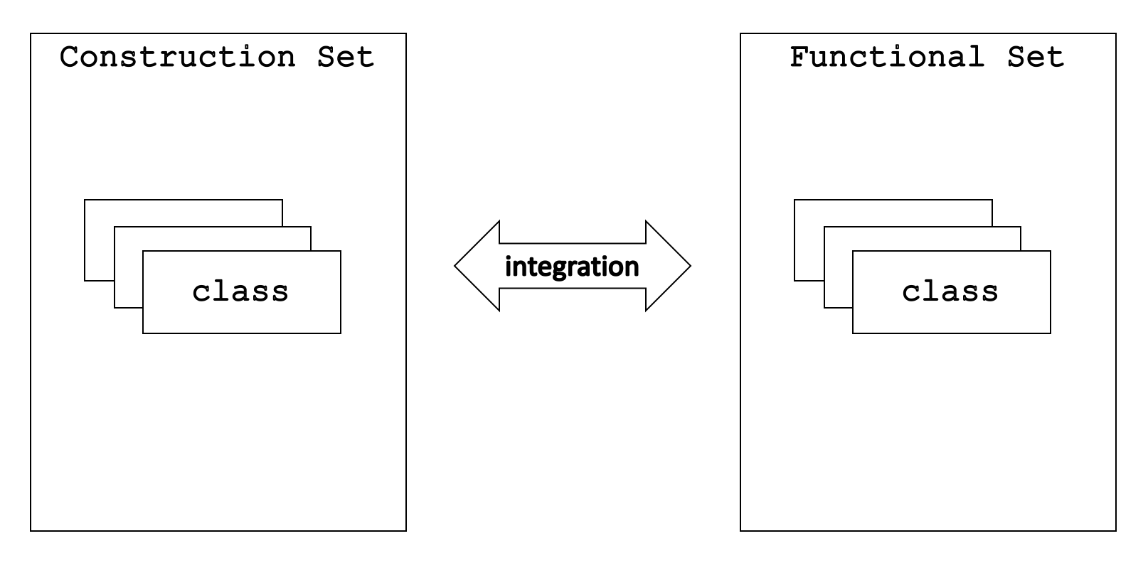 Construction and Functional Sets Integration