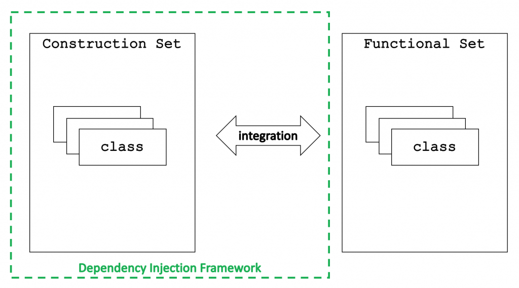 Dependency Injection Framework