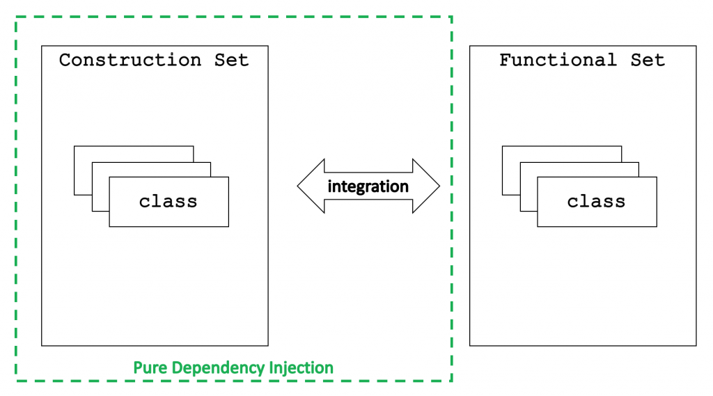 Pure Dependency Injection