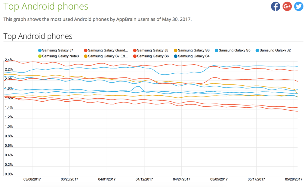 Most used Android phones