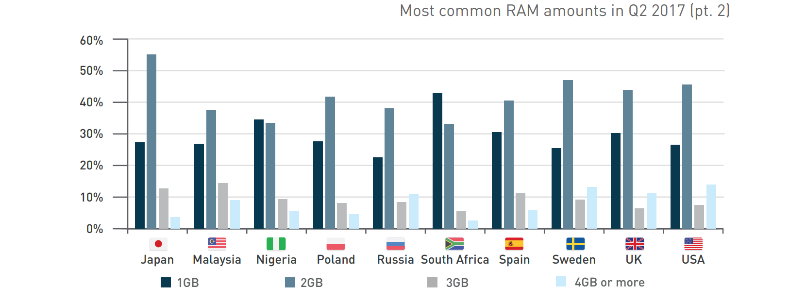 Most Common RAM Amounts 2
