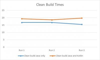 Clean Build Times