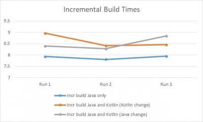Incremental Build Times