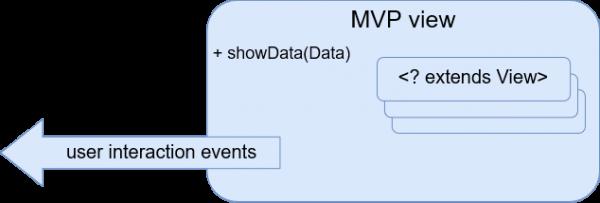 MVP view
