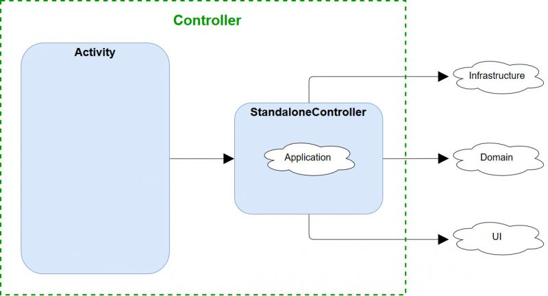 Android Architecture Controller