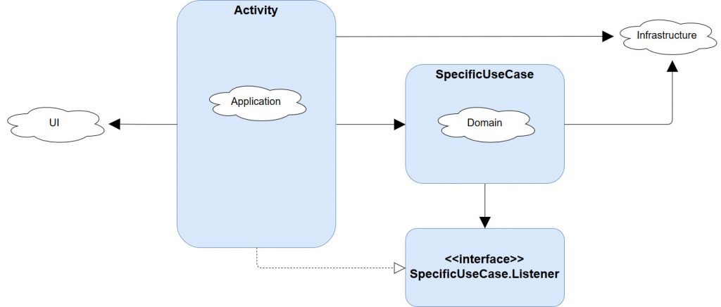 Android Architecture Extract Infrastructure