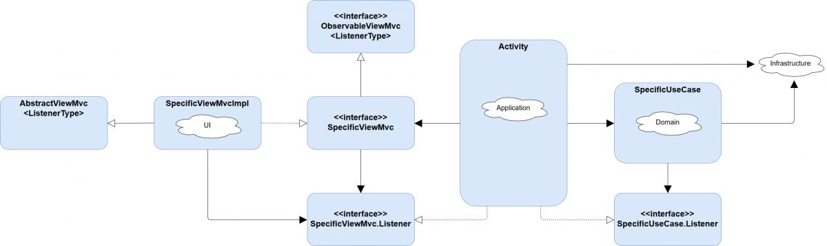 Android Architecture MVC